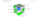 IT Solutions Razavi Goebbels - Softwareentwickler aus Köln