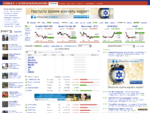 Обзор мировых финансовых рынков | Индексы - Доу Джонс | Акции - Газпром | АДР - Лукойл | Фьючерс