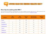 Send gratis SMS - Oversikt over norske nettsider som tilbyr gratis SMS