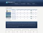 Webhotell Sammenlign Web Host Billig Webhotell